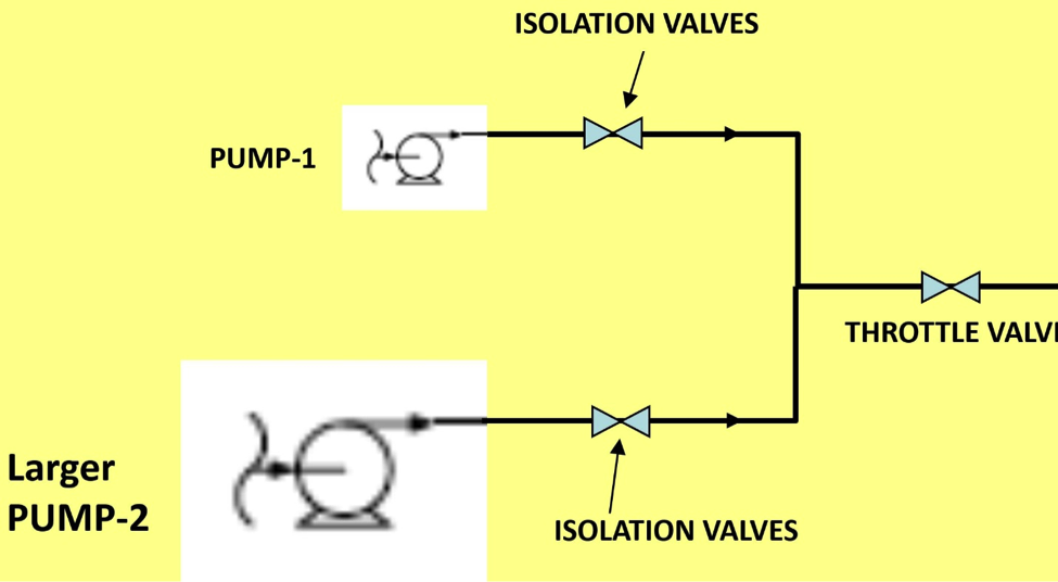 parallel pump Pumps are used in many upstream facilities and units, and many of them operate  in parallel there are risks and potential problems associated.